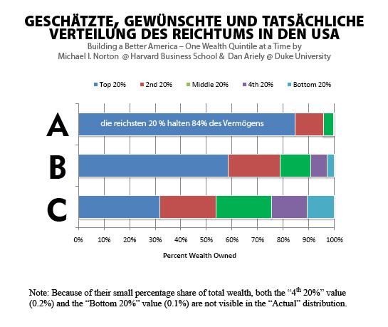 Verteilung des Vermögens in den USA
