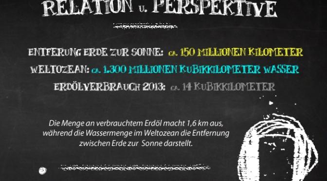 Relation und Perspektive: Weltozean und Erdölverbrauch