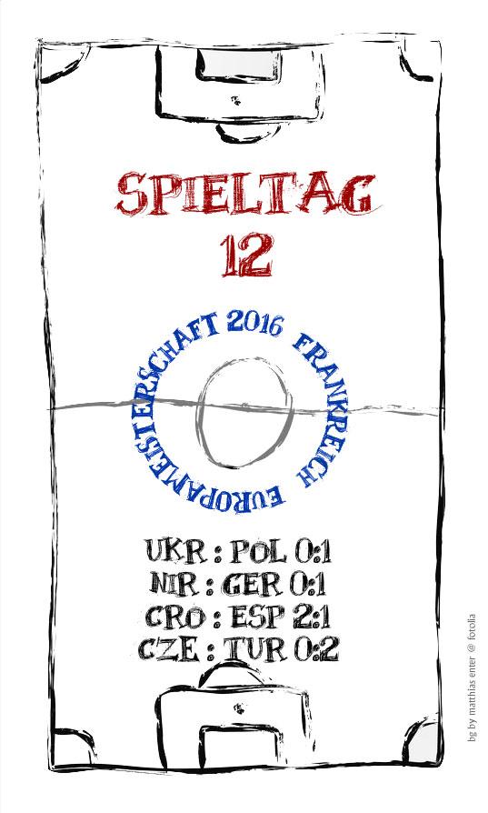 EM 2016: Spieltag 12 – Entscheidung Gruppe C und D