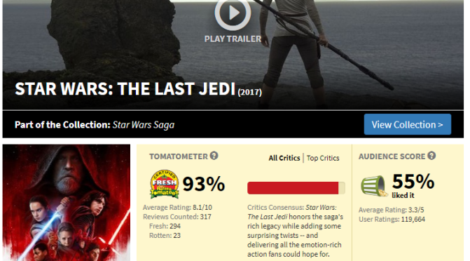 Star Wars: Die letzten Jedi und das Erwachen der bürgerlichen Macht